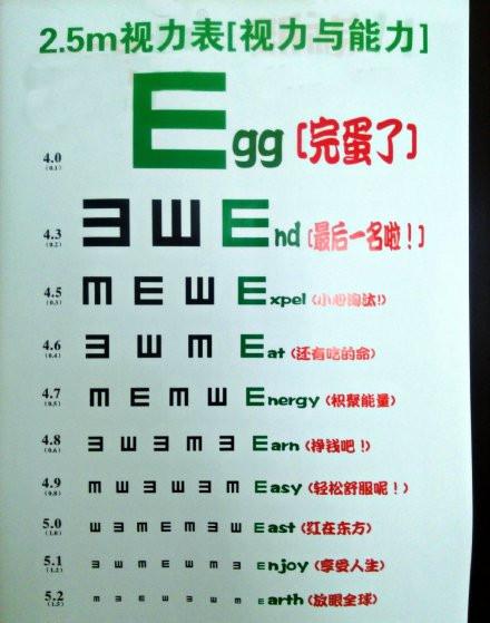 教室里贴了很久的视力表,今天凑上去仔细一看,才发现每一个E字最后是英语单词,后面的红色备注简直是。。。(via铁岭中二于老师)