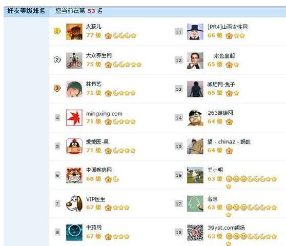 在这群牛人面前,俺们的QQ等级都上不到第一页啊!!! 楼下的QQ多少级?!