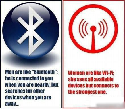 男人是蓝牙,女人是Wifi,这个比喻好。。男人就像蓝牙,你在身边,他就处于连接状态 。但你一走开,他就搜寻其他外围设备了!!女人像wi-fi,她们可以看到所有可连接的设备,但会选择最好的一个!!