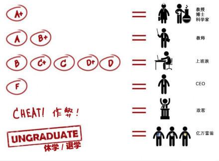 大学的学习成绩和将来工作的关系,CEO那个不科学!!!