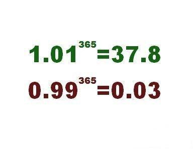 每天进步一点点,穷屌一年变富帅; 每天退步一点点,富美一年变挫矮。「转」