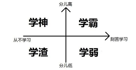 你属于哪一种?
