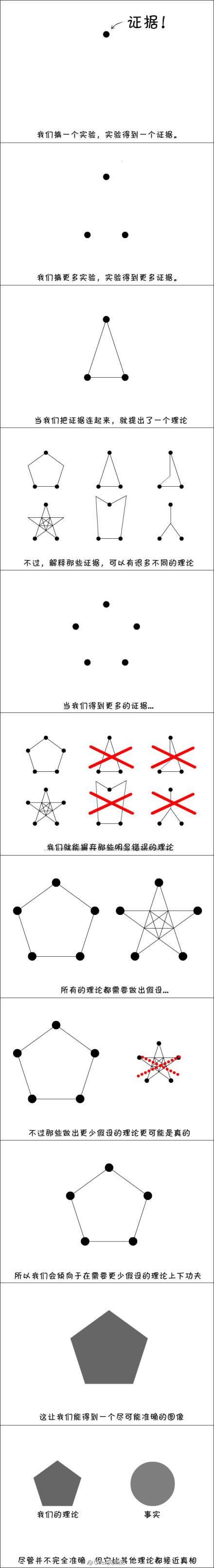 一张图告诉你理论是怎样建立的! 看完之后瞬间就燃了!!!!! via Geek笑点低