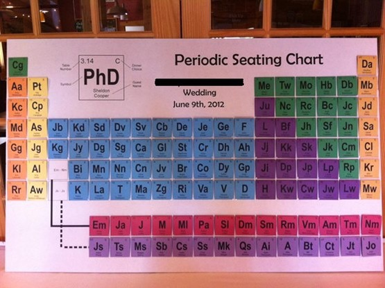 我的一个学化学的朋友马上要结婚了,他送给了我一个婚礼现场的座位图,还跟我说前女友都坐在惰性气体那排。。