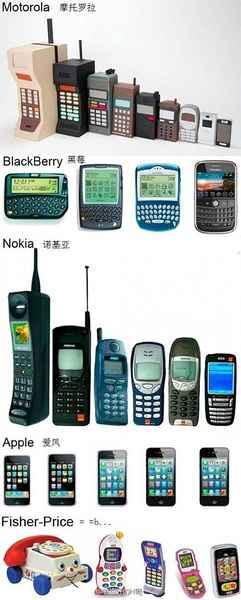 手机进化史。。。