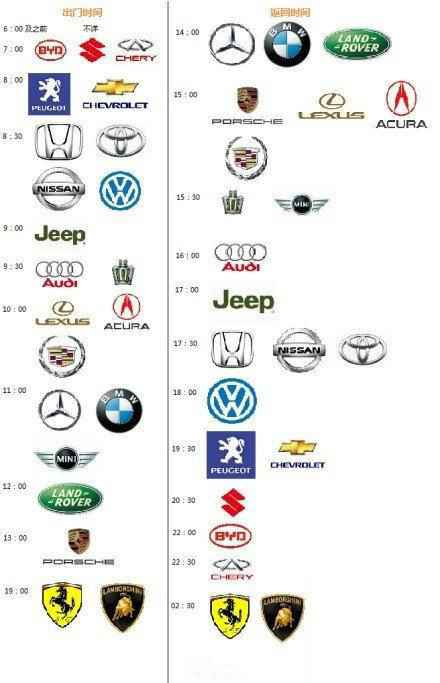 某网友最近休假在家,观察了小区里各品牌车主的作息时间,做出以下统计神图: