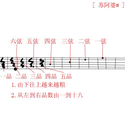 魔法城堡钢琴简谱歌谱